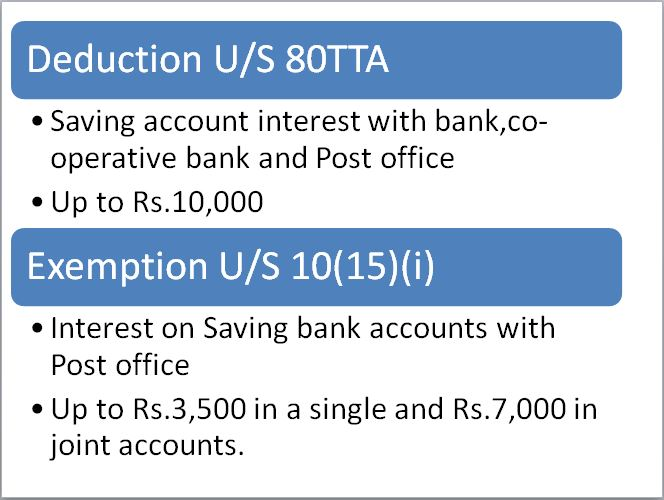 Deduction of Interest on deposits in Saving Accounts