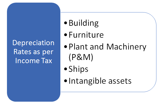 Depreciation Rate Chart as per Income Tax Act