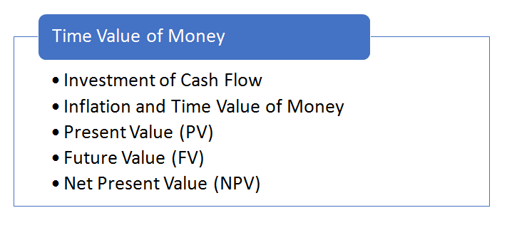What is Time Value of Money